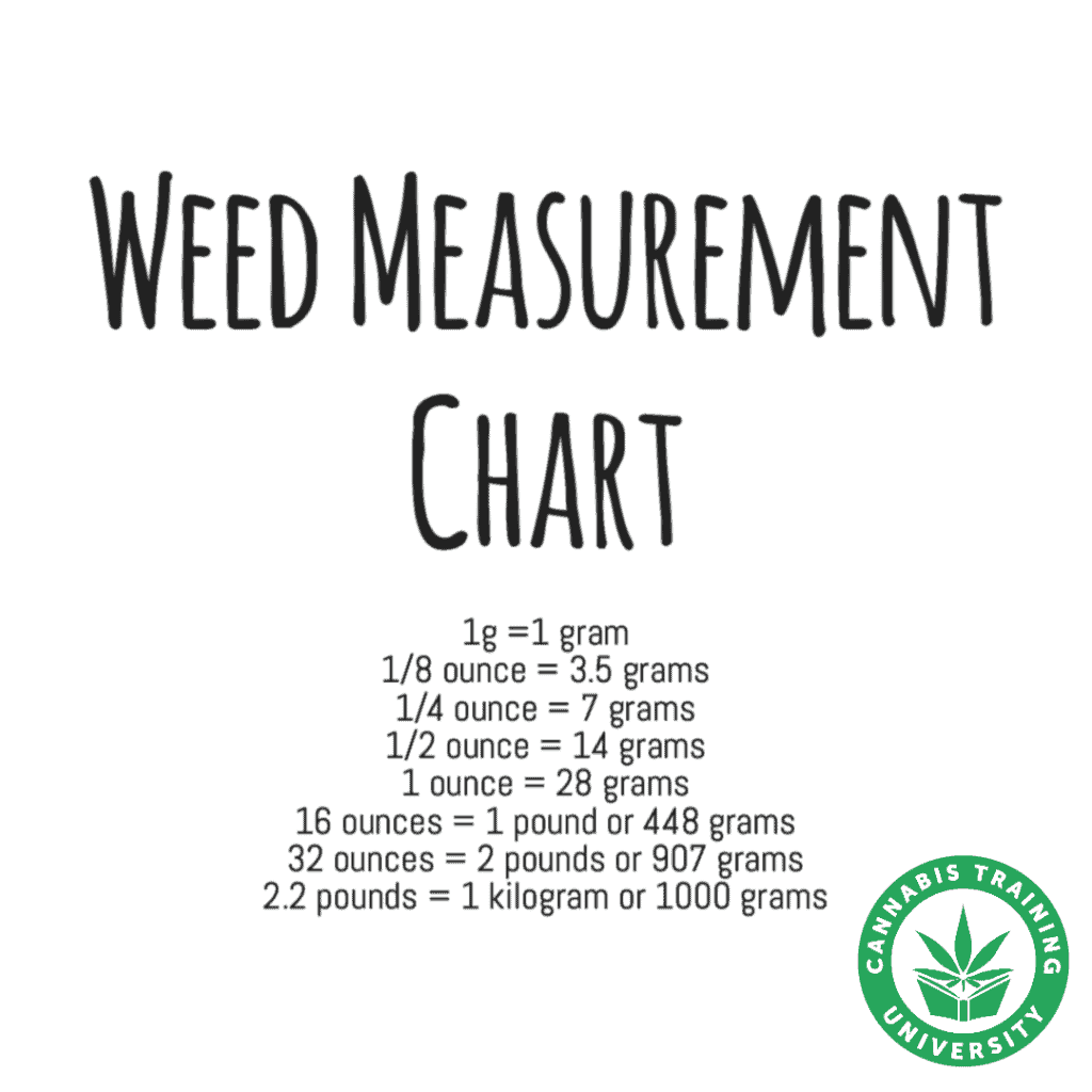weed measurement chart in black and white, how many ounces in a pound