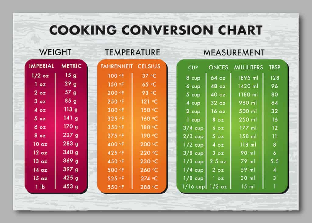 conversion chart, how many ounces in a pound of weed